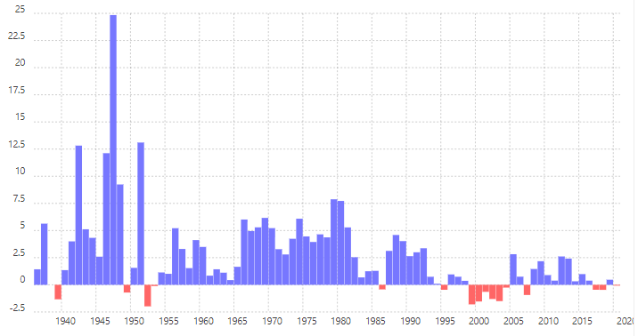 Shoe Inflation History